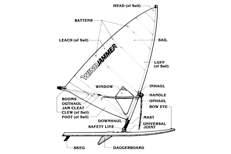 Windsurfer: the anatomy of the windsurfing kit | Illustration: Windjammer