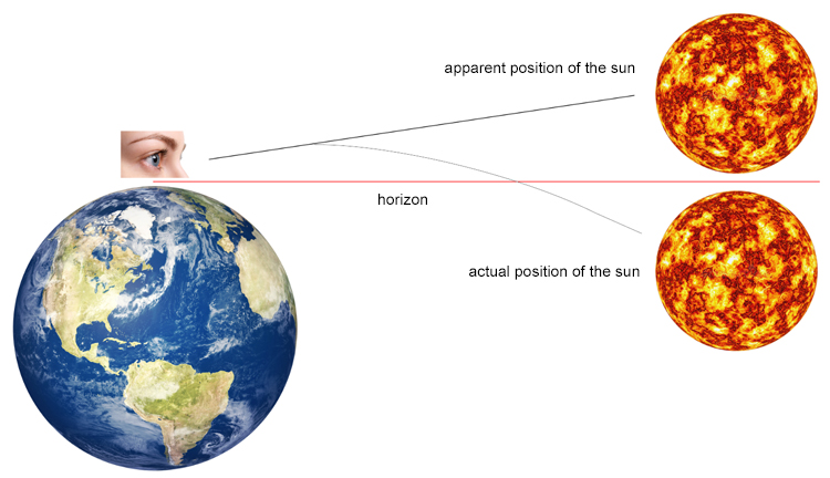 Apparent and actual position of the sun: light bends as it enters the Earth's atmosphere