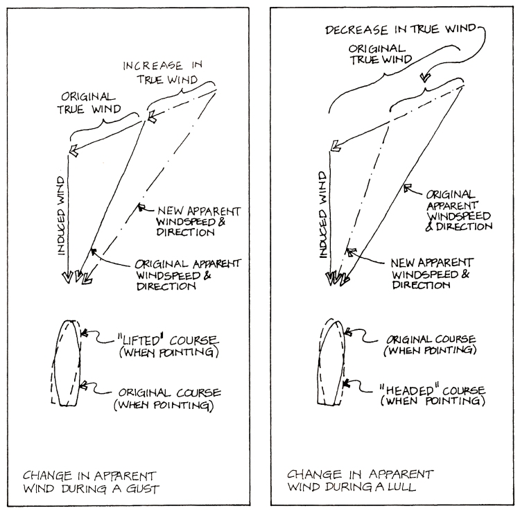 True and apparent wind: adjust your sail | Illustration: Frank Fox/A Beginner's Guide to Zen and the Art of Windsurfing