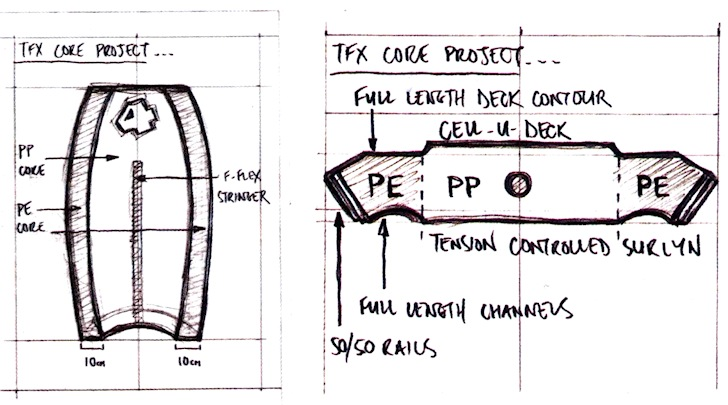 Bodyboards: protect the core | Sketch: 4Play