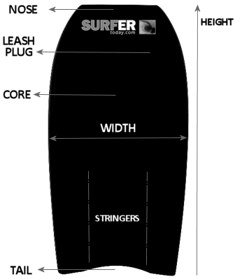 Bodyboard Choose A By Learning More About Height Width Core Material