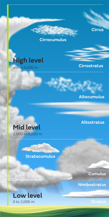Cloud levels: find out how high they begin to form | Illustration: Met Office