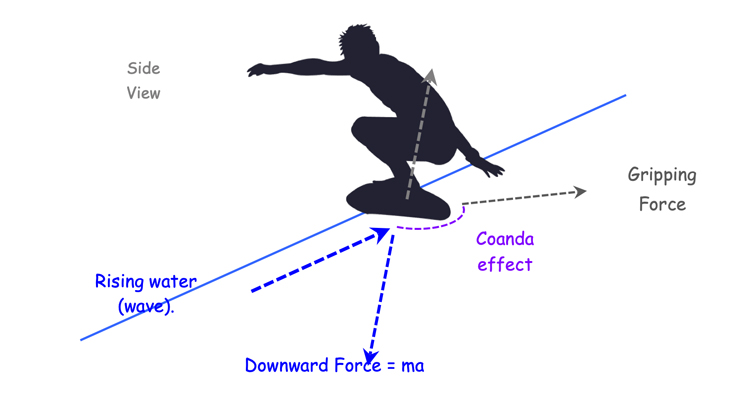 Newtonian forces surfing