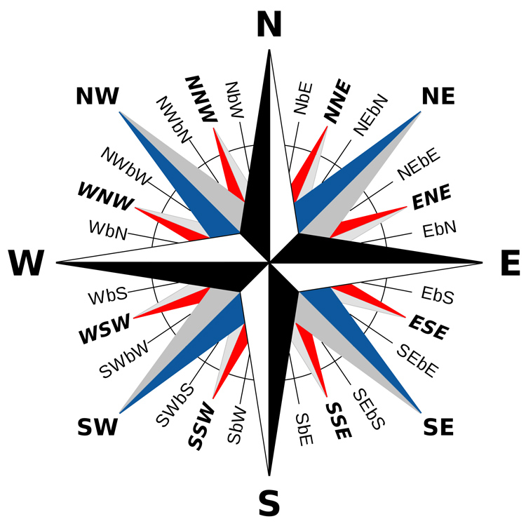 The 32-point compass rose: there are 32 official wind directions