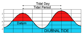 Diurnal Tide: only one high and one low tide in a day