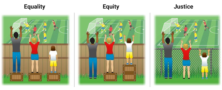Equality vs. Equity vs. Justice: spot the differences