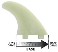 Fin Base: influencing drive