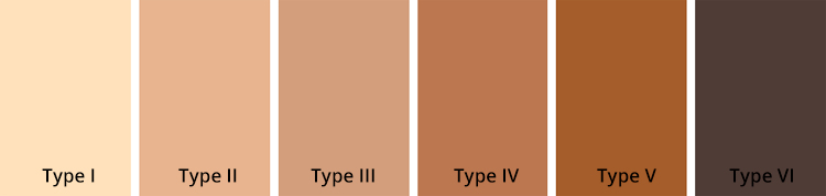 Fitzpatrick Scale: a numerical classification schema for human skin color