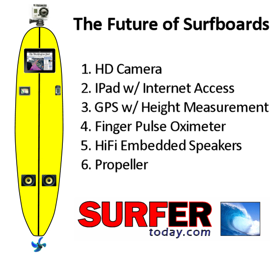 The Future of Surfboards: there's everything a modern surfer will need