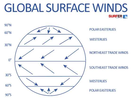 Global surface winds: polar easterlies, westerlies and trade winds