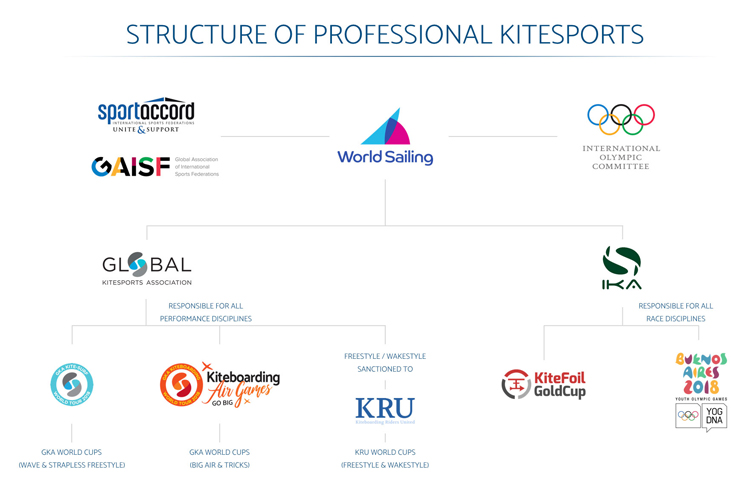 Kitesports: the official world tour structure