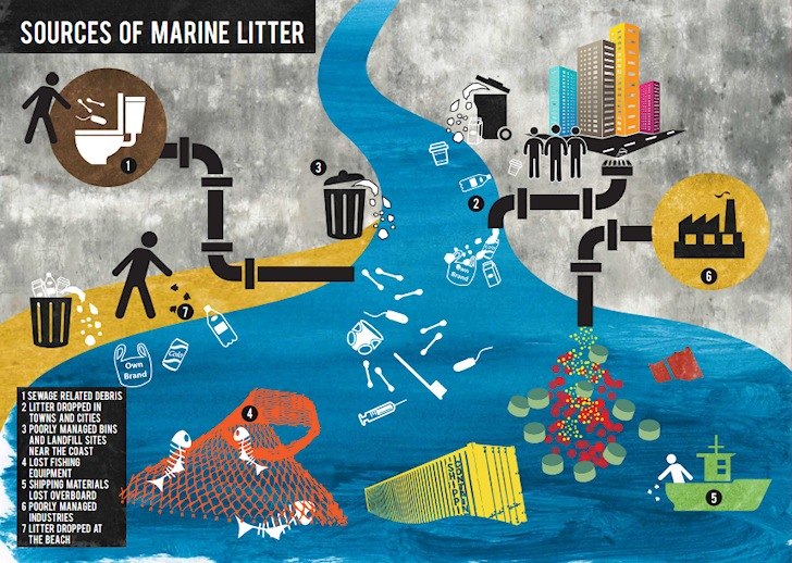 Marine litter sources: UK spends £18 million annually removing beach litter