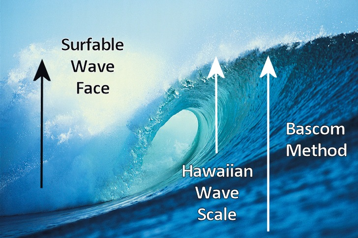 Measuring waves: the balanced and logical concept of Surfable Wave Face