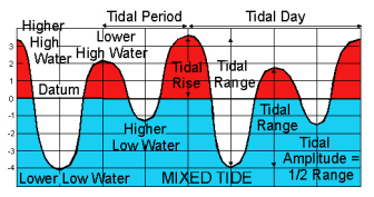 Mixed Tide: two uneven tides a day