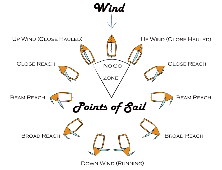 Points of Sail: the no-go zone, close-hauled, close reach, beam reach, broad reach and run | Illustration: theyachtcamp.com