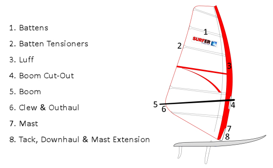 Windsurfing sail: rigging is the secret to performance