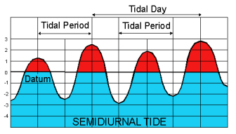 Semidiurnal Tide: almost two high tides and two low tides in one day