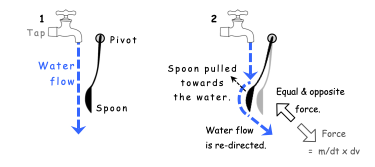 Coanda effect: the spoon experiment