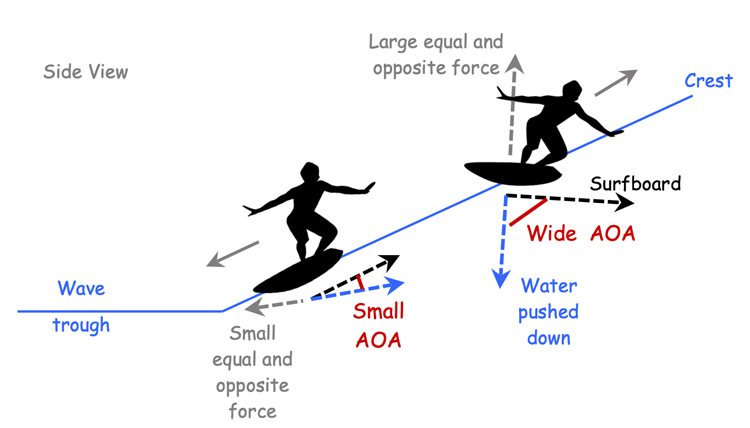 Variations in AOA of a surfboard