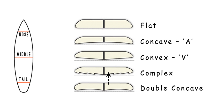 Examples of different surfboard undersides