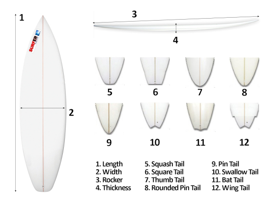 The effects of surfboard design in wave performance for Skimboard template