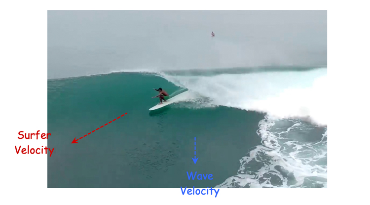 Surfer and wave velocity