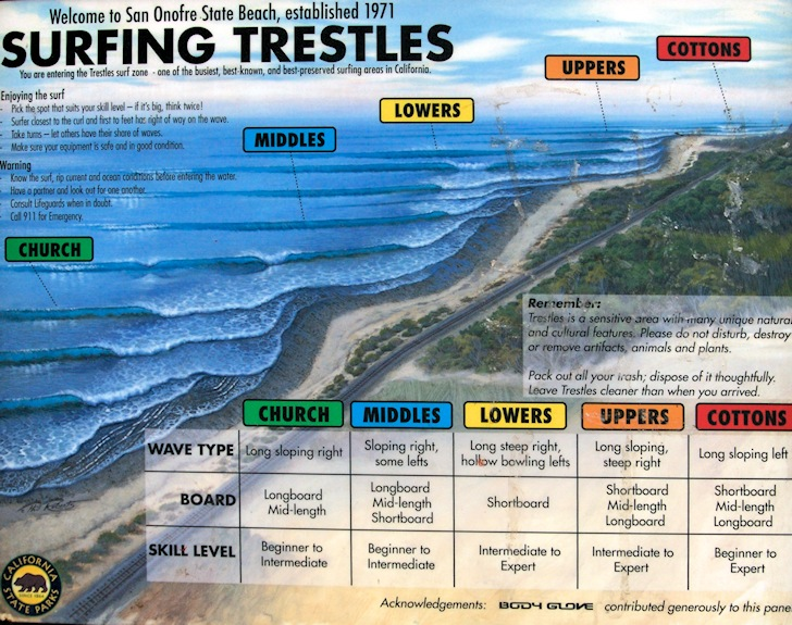 Surfing Lower Trestles The Jewel Of Southern California