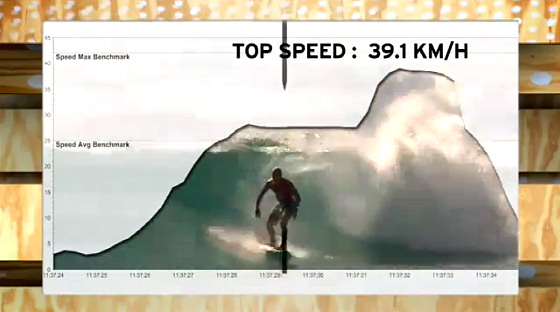Surf speed: turns are fast