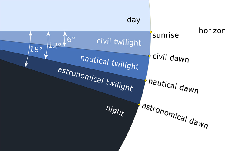Twilight: the time when there is light, but the Sun is technically below the horizon | Illustration: Creative Commons