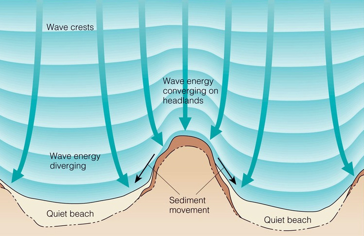 Wave refraction: swell bends as it reaches shallow waters | Illustration: Brooks/Cole