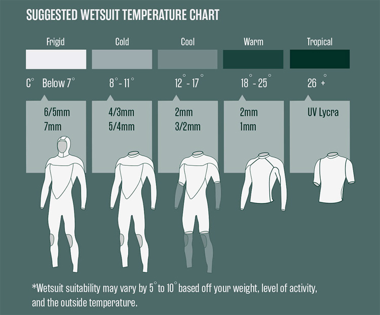 Wetsuit Temperature Chart: get the right wetsuit for your water temperature | Illustration: O'Neill