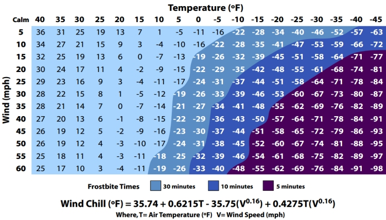 The Wind Chill Chart: how does cold air feels on human skin? | Illustration: NOAA/National Weather Service