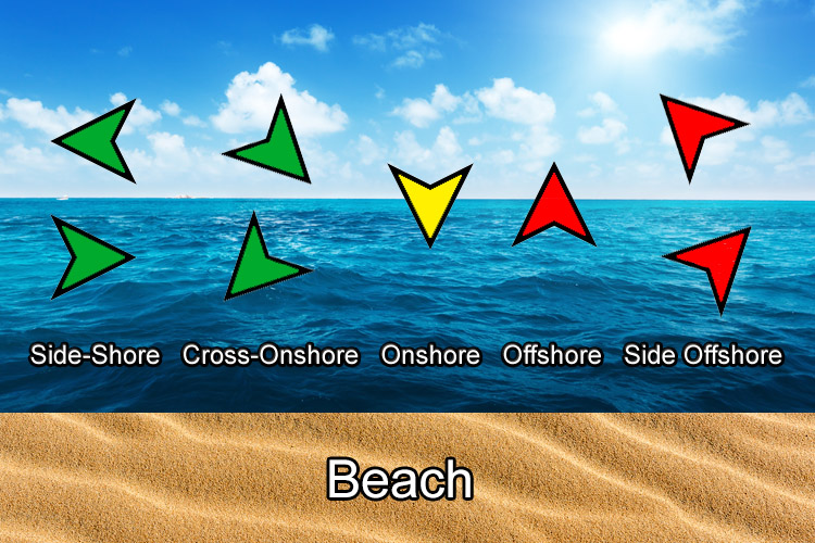 Wind directions: don't ride your kite in offshore winds | Illustration: SurferToday.com