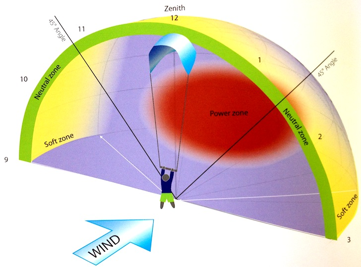 Wind Window: learn the basics of wind power