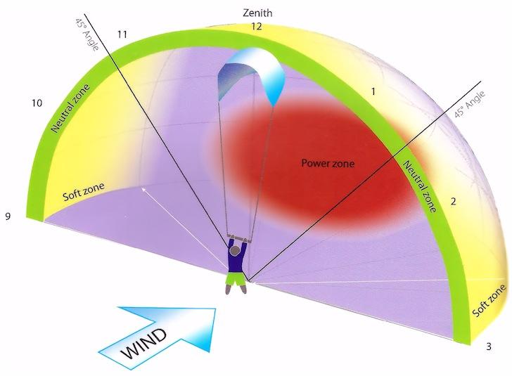 Resultado de imagen para fly window kite